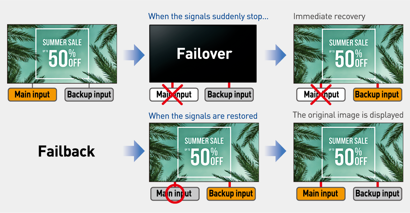 Failover and Failback Safeguards for Mission Critical Situations